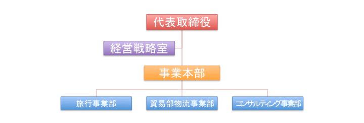 ワールドフォース組織図